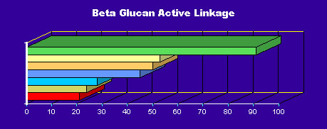 All beta glucan have different levels of active linkage
